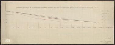 B-0026 Gemiddeld dwarsprofil van het onderzeesche strand ..., 1895-1896