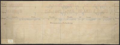 B-0618 Grafische voorstelling van de lozingen te Spaarndam, Halfweg en Katwijk en de boezemstanden te Oudew, 1867