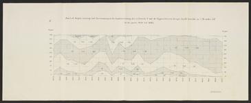 B-0624-005 Grafische voorstelling aantal dagen waarop het boezemwater te Oude Wetering genoteerde hoogte heeft , ca.1885
