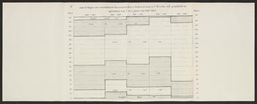 B-0624-006 Grafische voorstelling aantal dagen van verschillende boezemstanden te Oude Wetering in cm onder , ca.1885