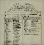 254 Naamlijst der H.H. officieren welke hebben uitgemaakt de Vereeniging tot natuur- en scheikunde gedurende het ...