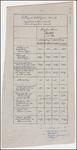 TA_DKR-RWS-HLVS_013 Helling van de hoofdliggers, [ca. 1916].
